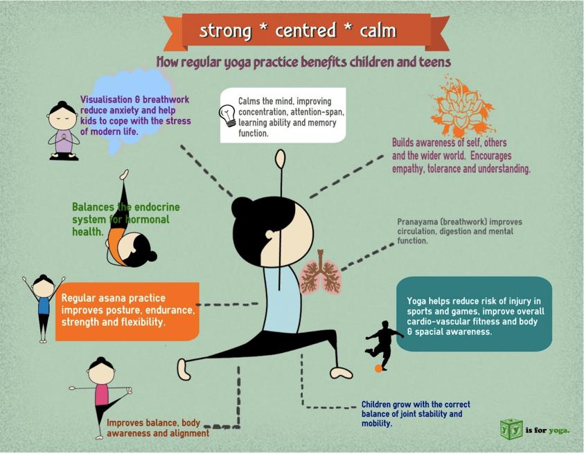 yoga infographic