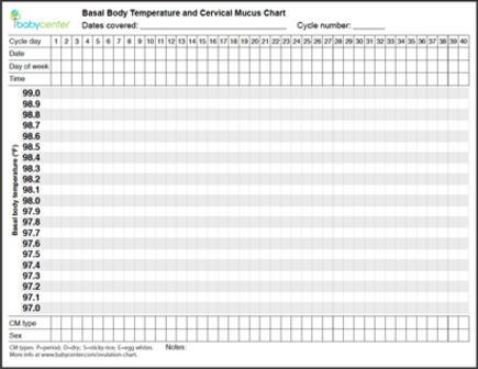 basal temp chart