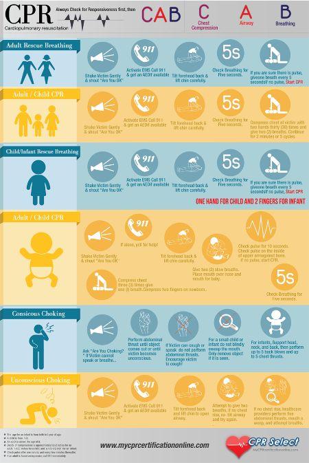 cpr-cab-steps-for-adult-child-infant